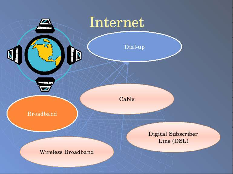 Internet Dial-up Broadband Wireless Broadband Cable Digital Subscriber Line (...