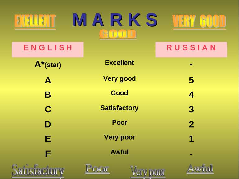 M A R K S E N G L I S H R U S S I A N А*(star) Excellent - A Very good 5 B Go...