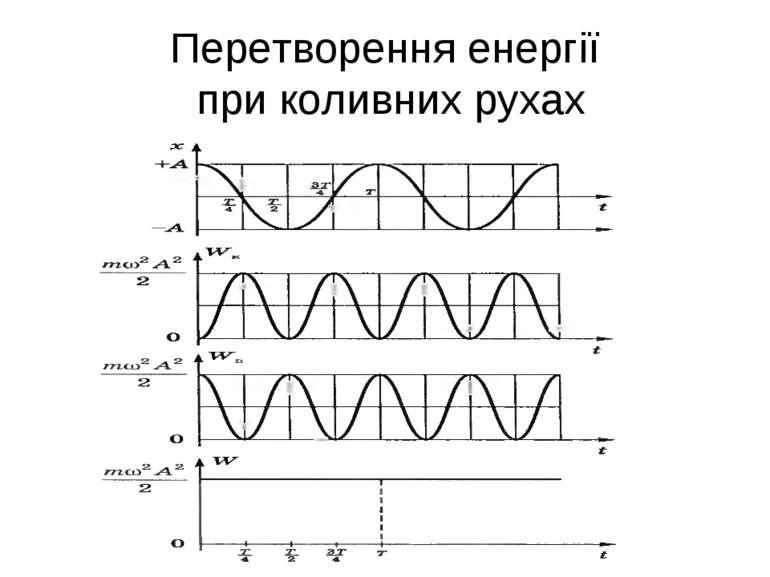 Перетворення енергії при коливних рухах
