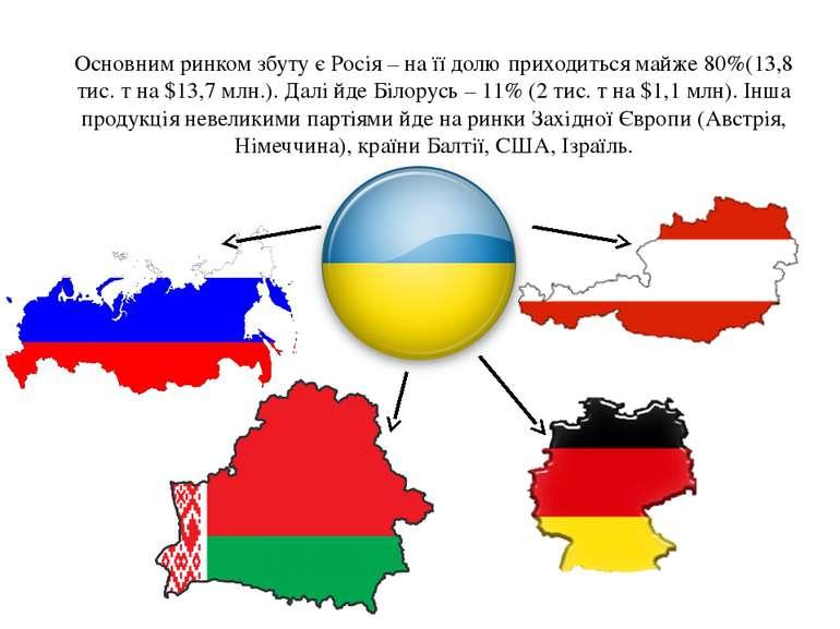 Основним ринком збуту є Росія – на її долю приходиться майже 80%(13,8 тис. т ...