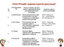 РЕЄСТРАЦІЯ: мережа пунктів реєстрації № з\п Розташування ПР Назва установи, з...