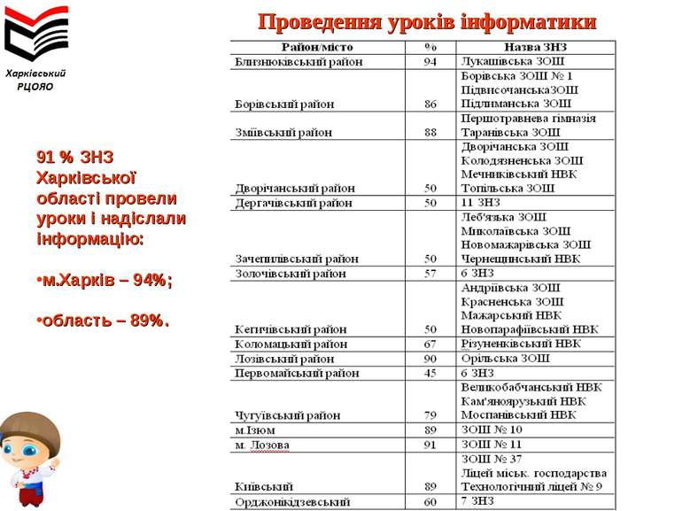 Проведення уроків інформатики 91 % ЗНЗ Харківської області провели уроки і на...
