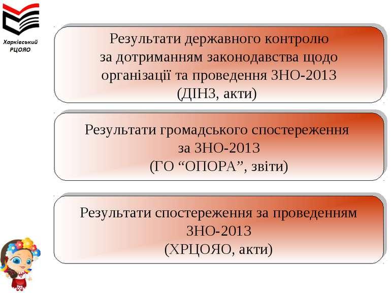 Результати державного контролю за дотриманням законодавства щодо організації ...