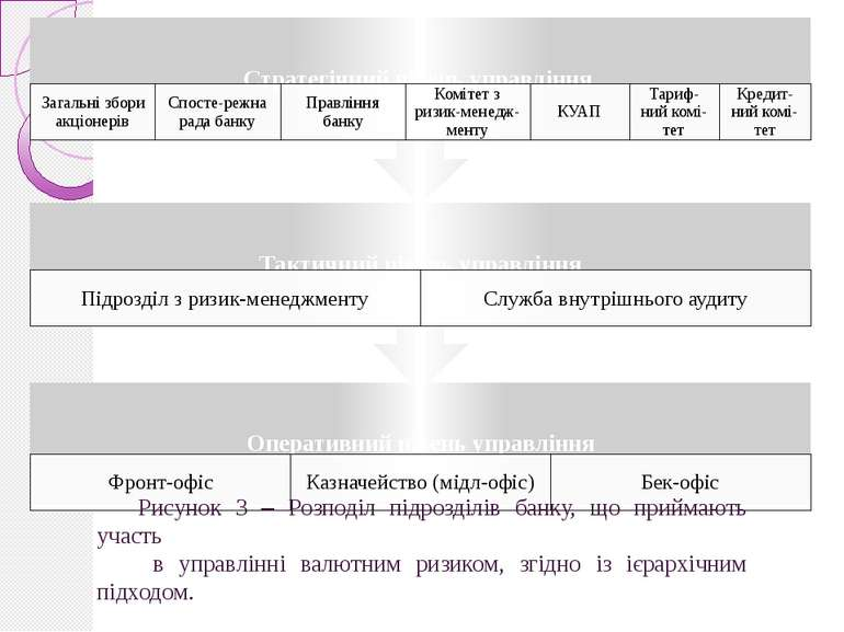 Рисунок 3 – Розподіл підрозділів банку, що приймають участь в управлінні валю...