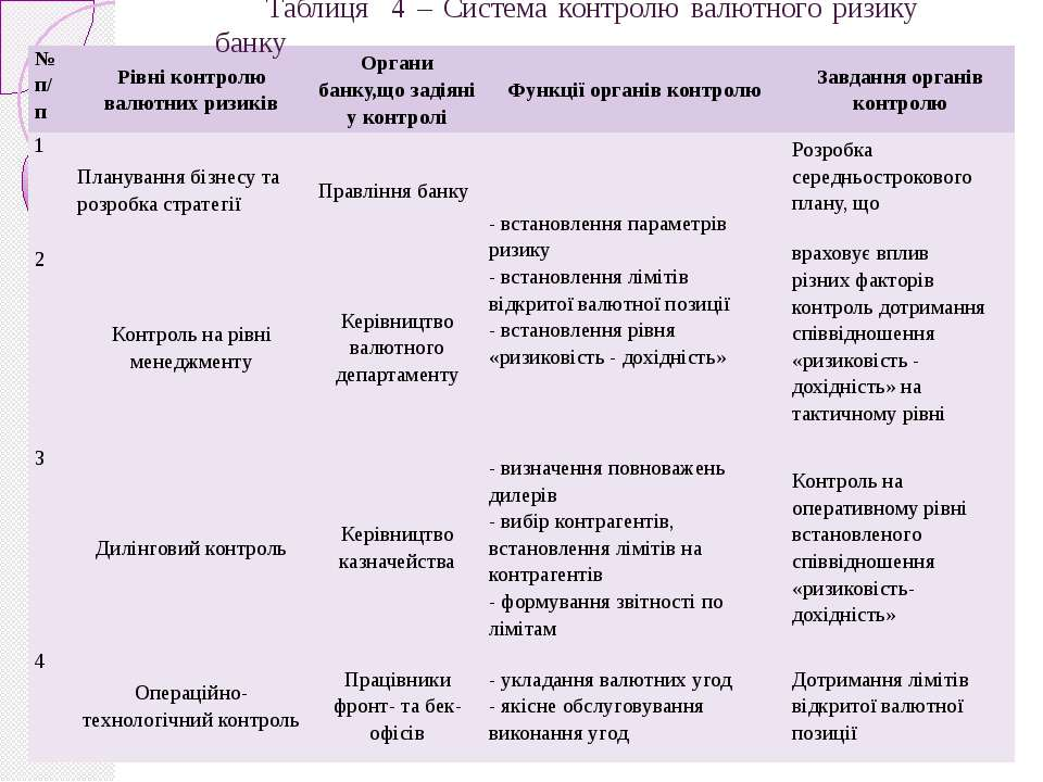 Таблиця 4 – Система контролю валютного ризику банку № п/п Рівні контролю валю...