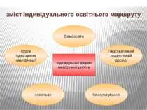 зміст індивідуального освітнього маршруту Індивідуальні форми методичної робо...