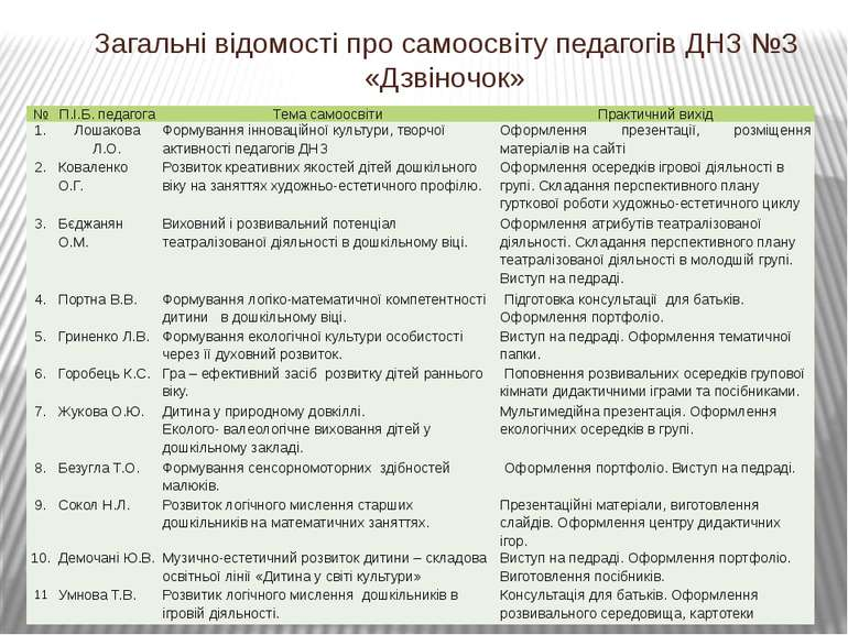 Загальні відомості про самоосвіту педагогів ДНЗ №3 «Дзвіночок» № П.І.Б. педаг...