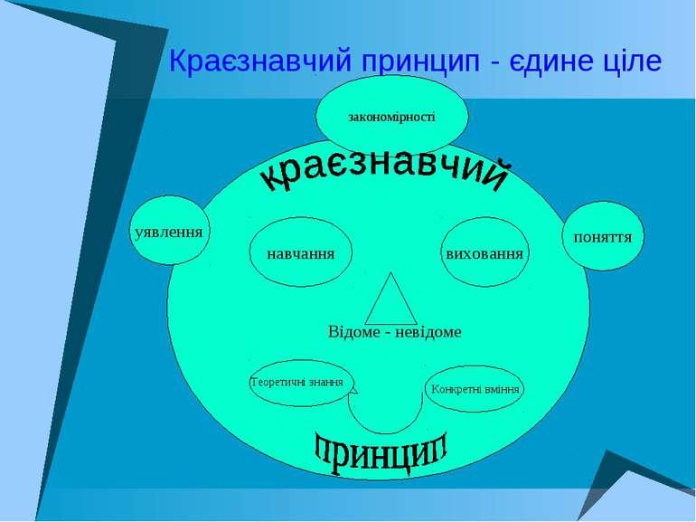 Краєзнавчий принцип - єдине ціле навчання виховання уявлення поняття закономі...