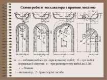 Схеми роботи екскаватора з прямою лопатою а…г – лобовим вибоєм (а - при вузьк...