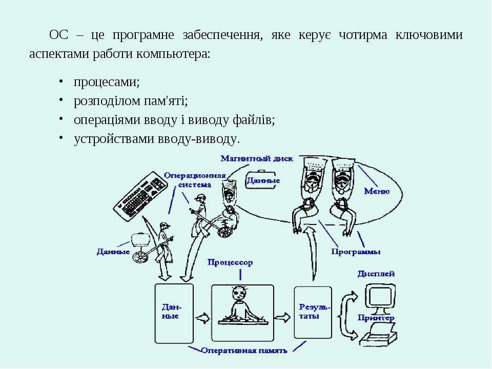 ОС – це програмне забеспечення, яке керує чотирма ключовими аспектами работи ...