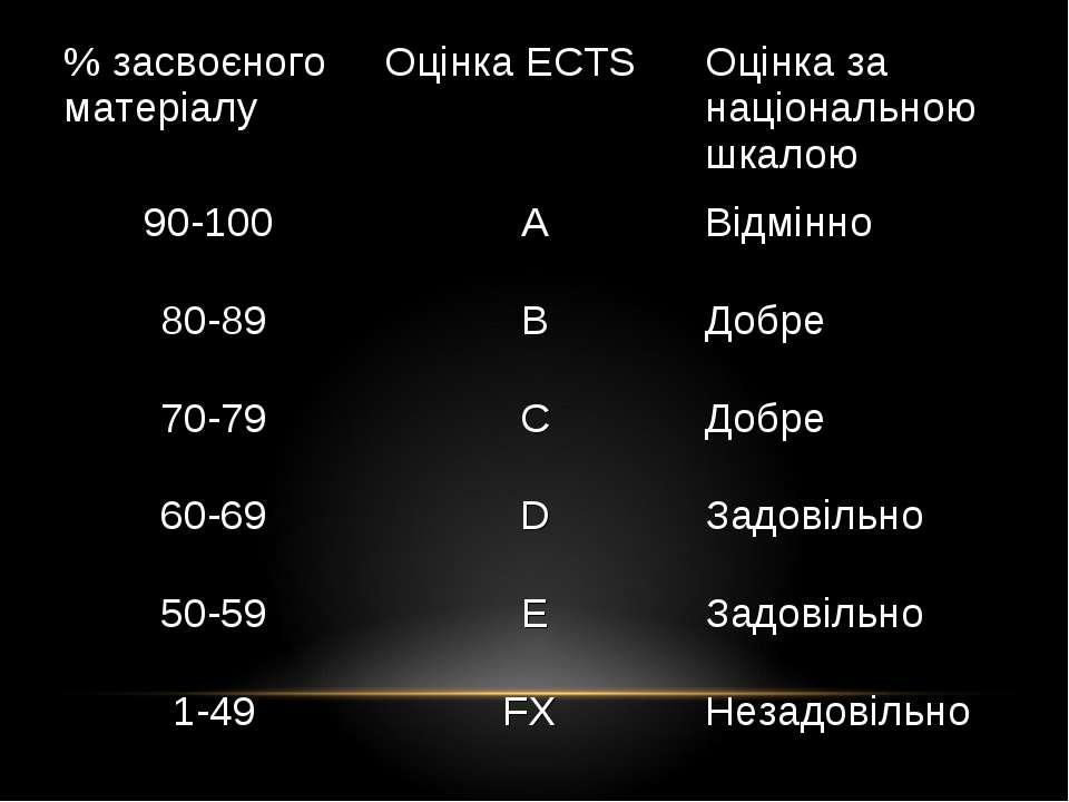 % засвоєного матеріалу Оцінка ECTS Оцінка за національною шкалою 90-100 A Від...