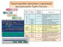 Відлагоджуймо програми в середовищі програмування Турбо Паскаль