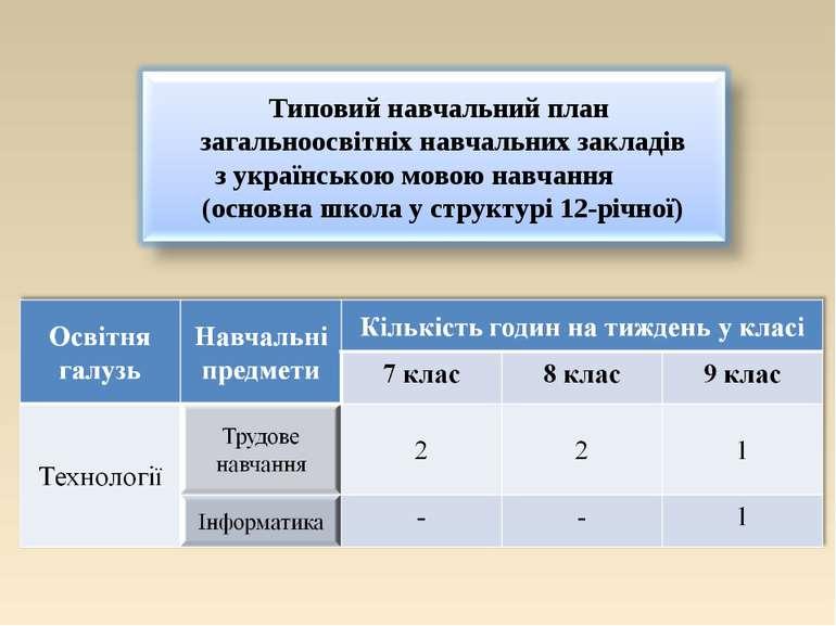 Типовий навчальний план загальноосвітніх навчальних закладів з українською мо...