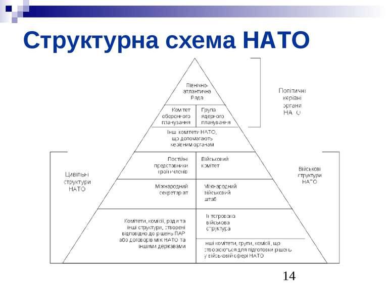 Структурна схема НАТО