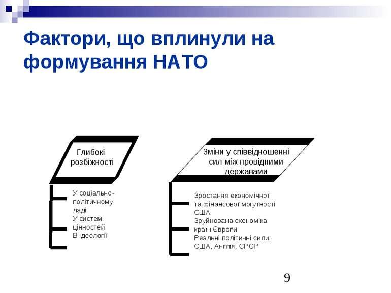 Фактори, що вплинули на формування НАТО
