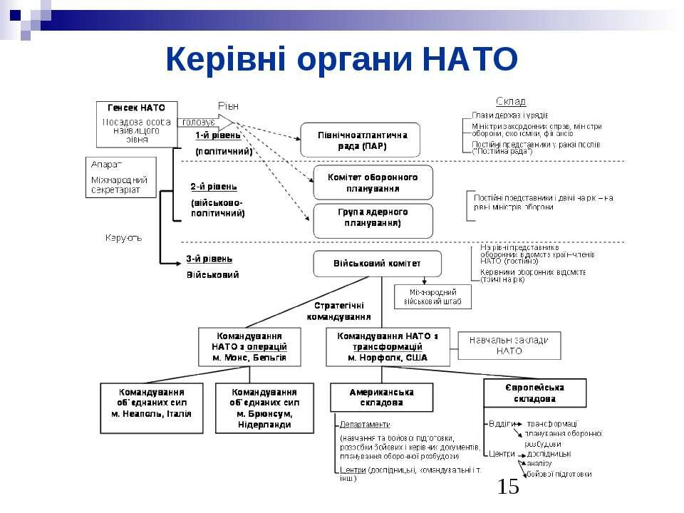 Керівні органи НАТО