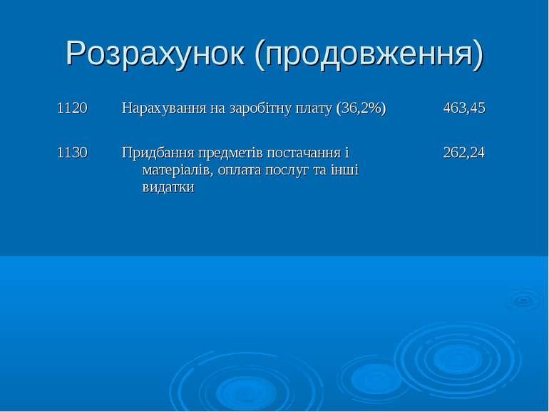 Розрахунок (продовження) 1120 Нарахування на заробітну плату (36,2%) 463,45 1...