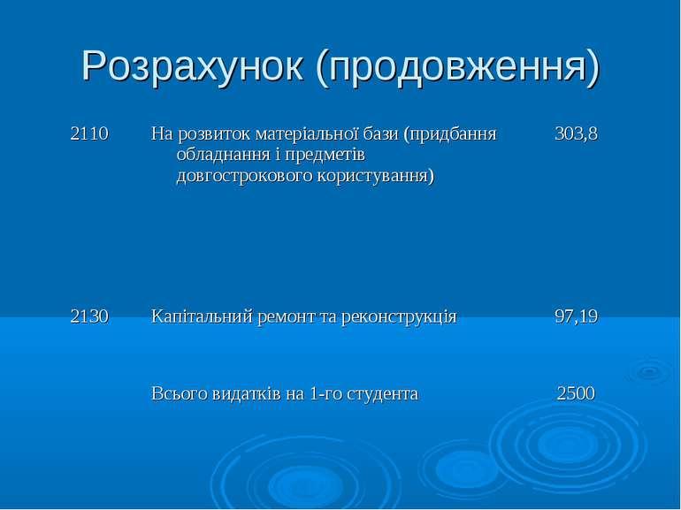 Розрахунок (продовження) 2110 На розвиток матеріальної бази (придбання обладн...