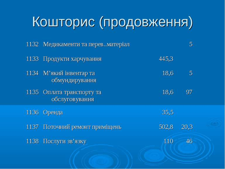 Кошторис (продовження) 1132 Медикаменти та перев..матеріал  5  1133 Продукт...