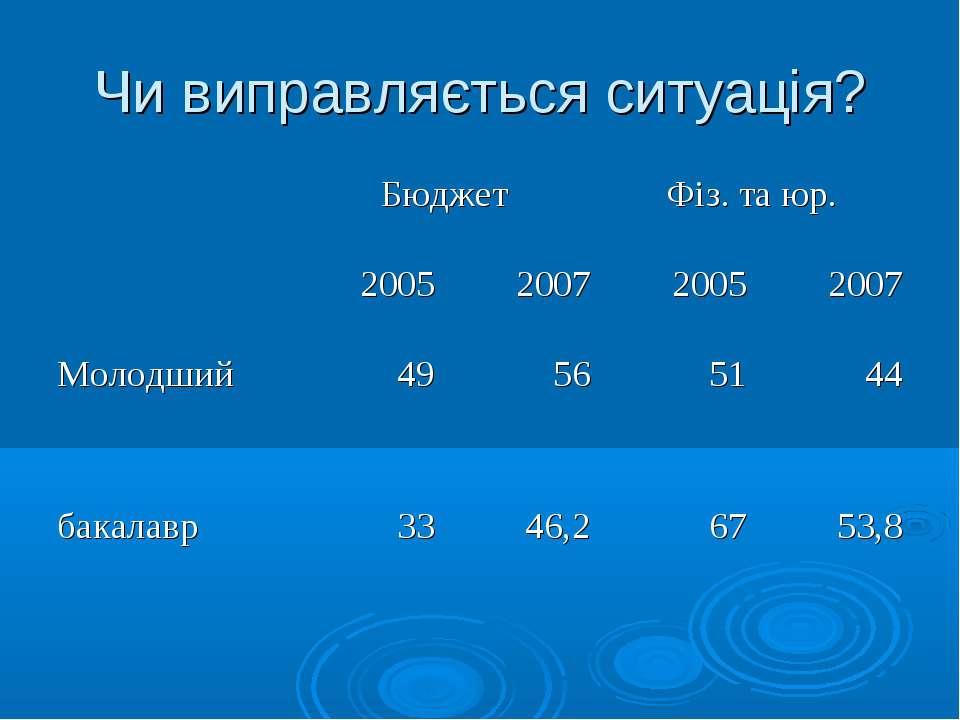 Чи виправляється ситуація?  Бюджет Фіз. та юр. 2005 2007 2005 2007 Молодший ...