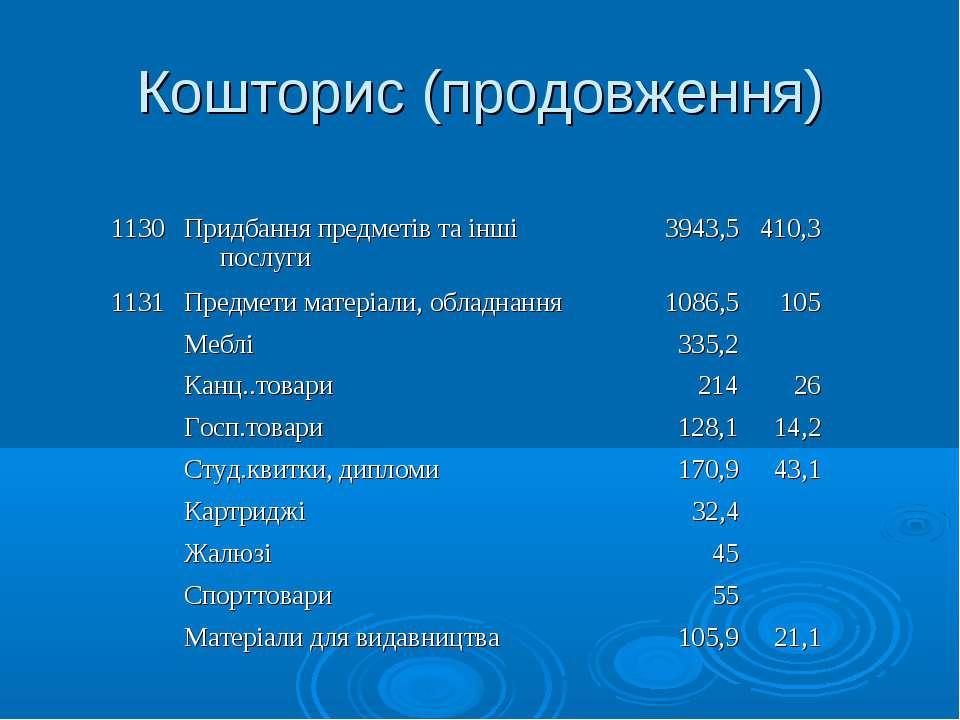 Кошторис (продовження) 1130 Придбання предметів та інші послуги 3943,5 410,3 ...