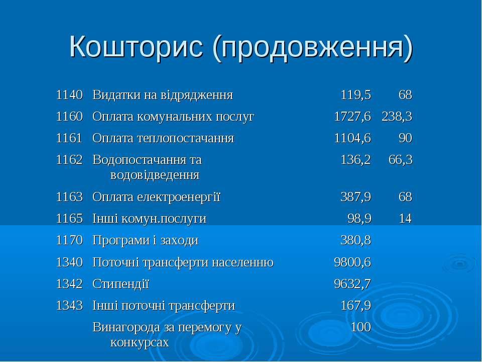 Кошторис (продовження) 1140 Видатки на відрядження 119,5 68  1160 Оплата ком...