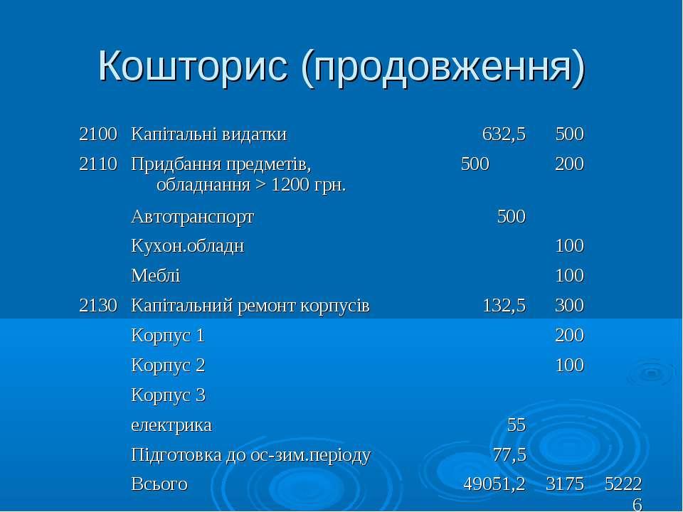 Кошторис (продовження) 2100 Капітальні видатки 632,5 500  2110 Придбання пре...
