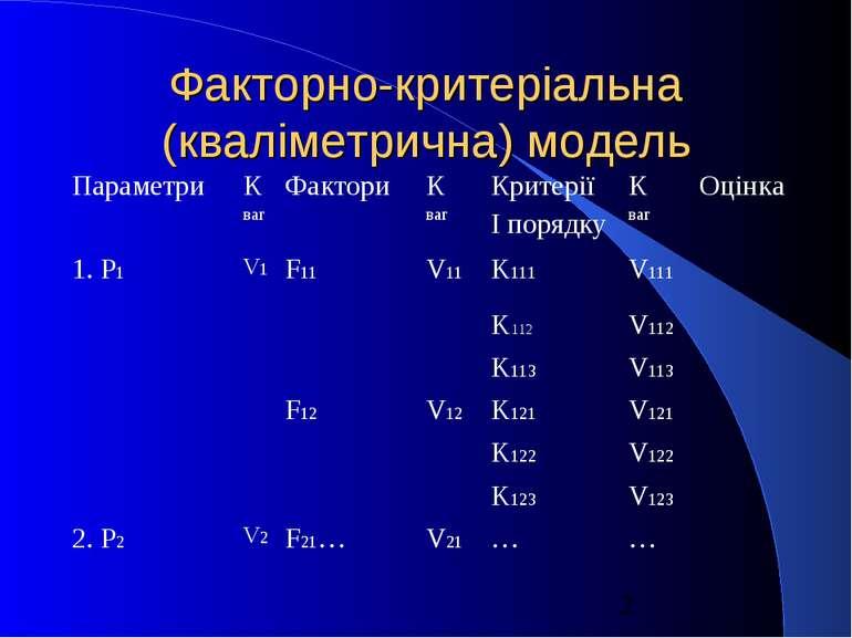Факторно-критеріальна (кваліметрична) модель