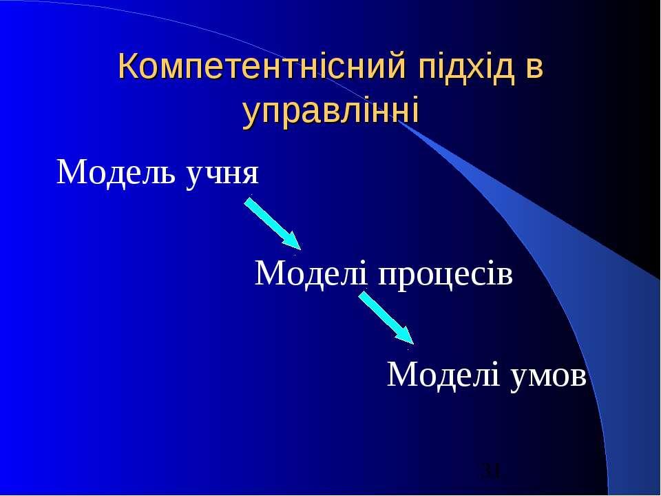 Компетентнісний підхід в управлінні Модель учня Моделі процесів Моделі умов