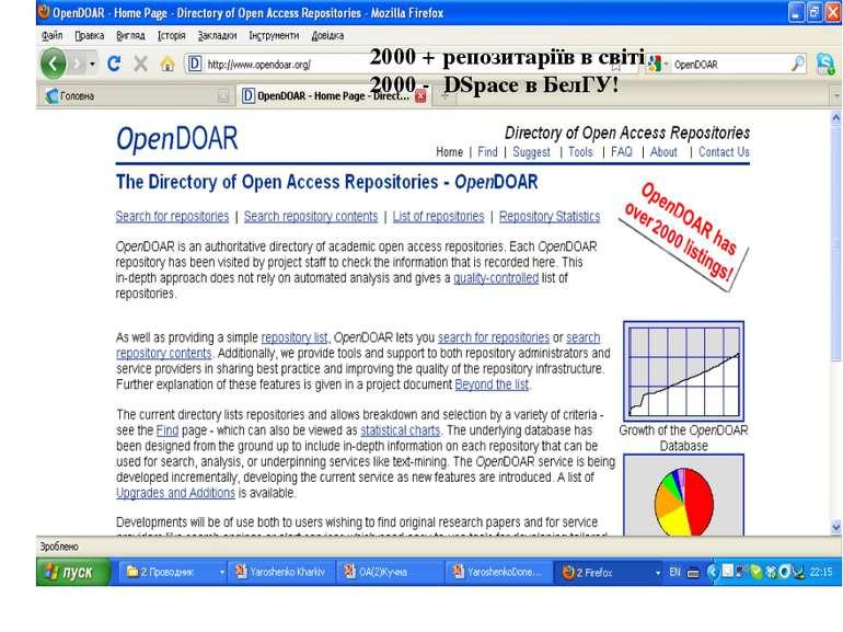 2000 + репозитаріїв в світі 2000 - DSpace в БелГУ!