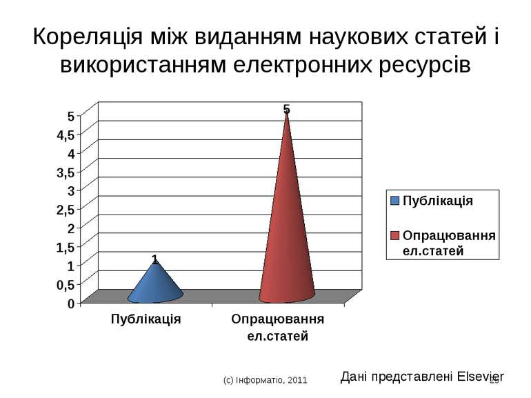 (с) Інформатіо, 2011 * Кореляція між виданням наукових статей і використанням...