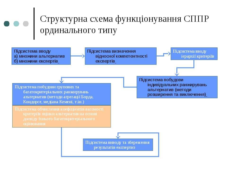 Структурна схема функціонування СППР ординального типу Підсистема вводу а) мн...