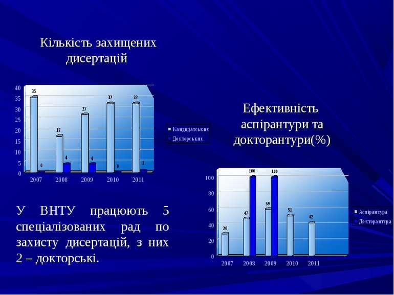 Кількість захищених дисертацій Ефективність аспірантури та докторантури(%) У ...