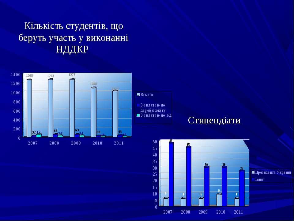 Кількість студентів, що беруть участь у виконанні НДДКР Стипендіати