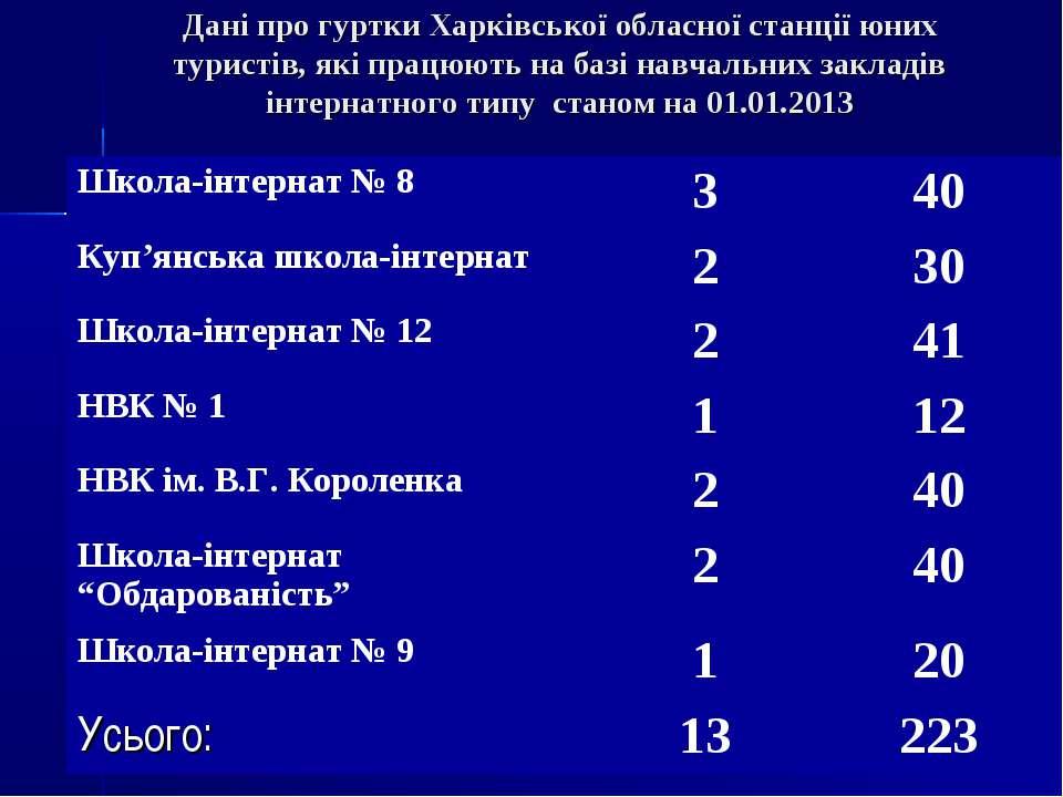 Дані про гуртки Харківської обласної станції юних туристів, які працюють на б...