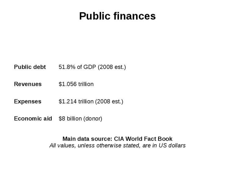 Public finances Public debt 51.8% of GDP (2008 est.) Revenues $1.056 trillion...