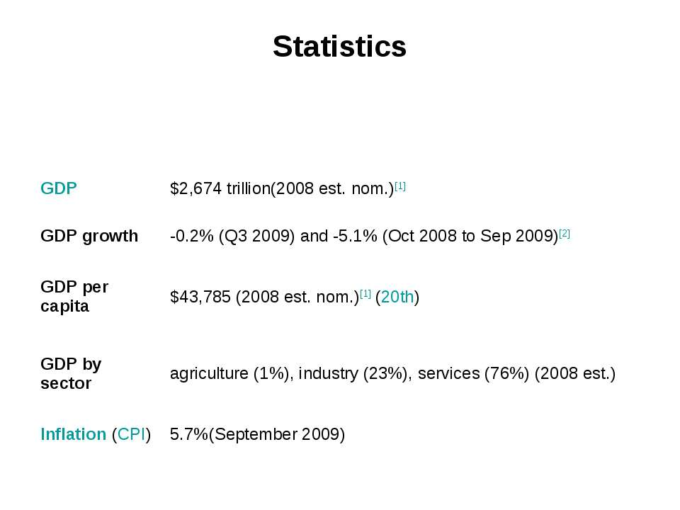Statistics GDP $2,674 trillion(2008 est. nom.)[1] GDP growth -0.2% (Q3 2009) ...