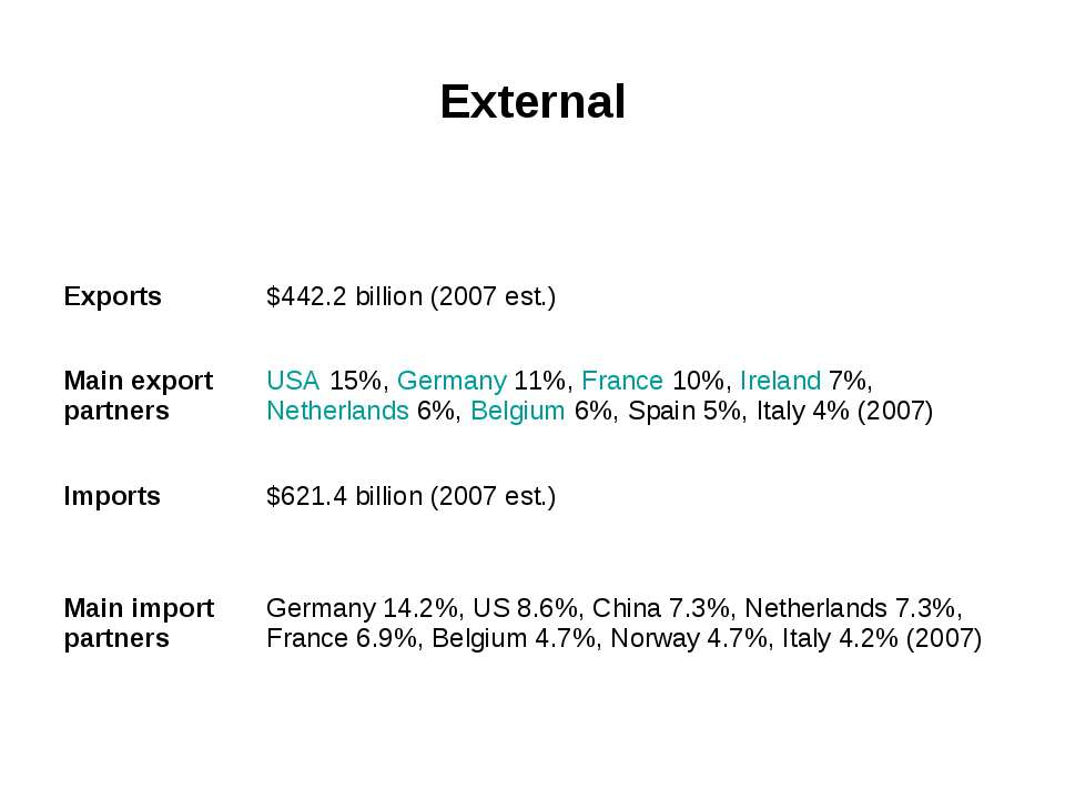 External Exports $442.2 billion (2007 est.) Main export partners USA 15%, Ger...