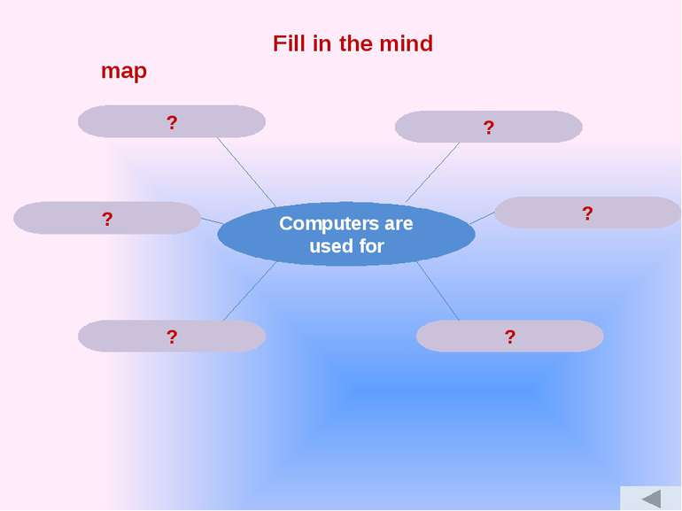 Fill in the mind map