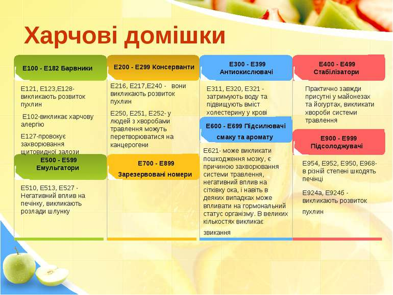 Харчові домішки Е100 - Е182 Барвники Е200 - Е299 Консерванти Е300 - Е399 Анти...