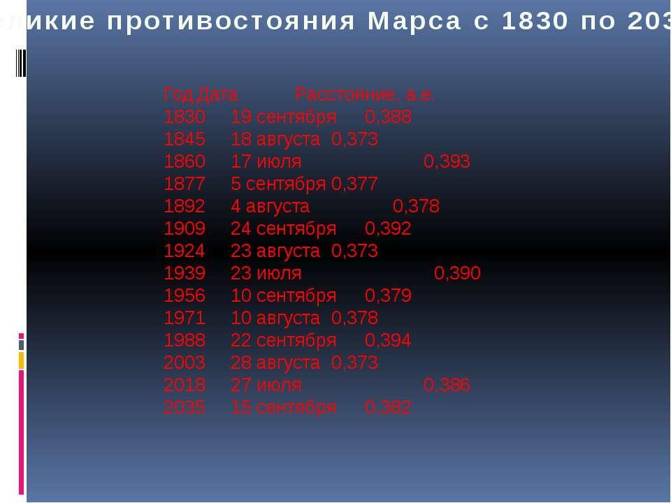 Великие противостояния Марса с 1830 по 2035 Год Дата Расстояние, а.е. 1830 19...