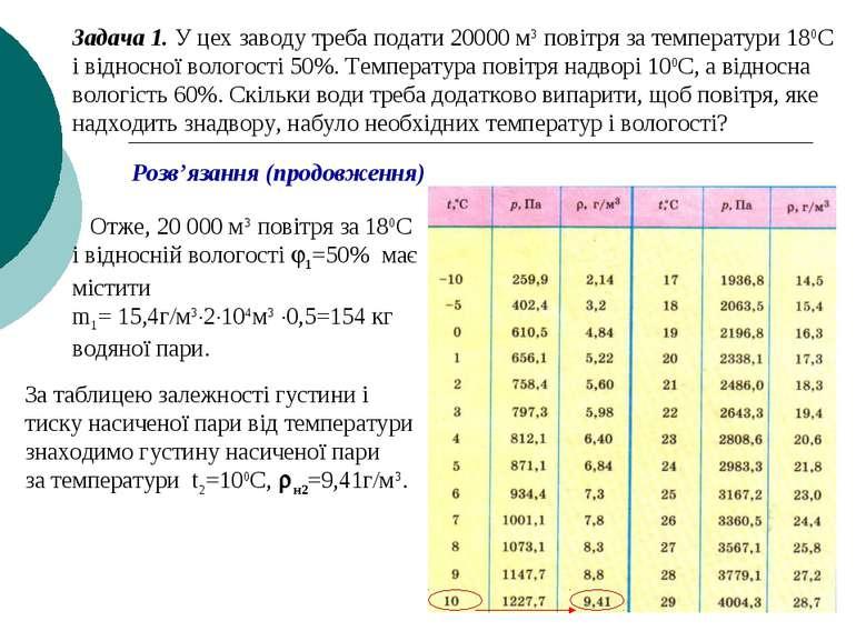 Задача 1. У цех заводу треба подати 20000 м3 повітря за температури 180С і ві...