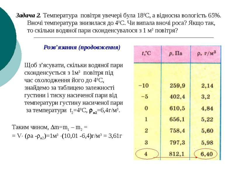 Задача 2. Температура повітря увечері була 180С, а відносна вологість 65%. Вн...