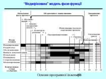 """""""Модифікована"""" модель фази-функції Основи програмної інженерії"""
