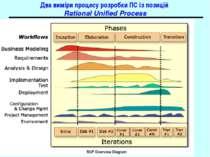 Два виміри процесу розробки ПС із позицій Rational Unified Process Основи про...