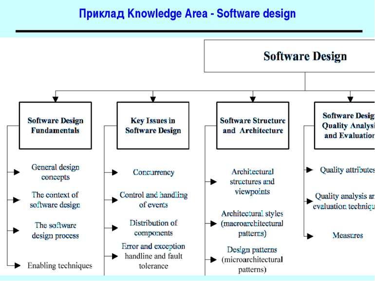 Приклад Knowledge Area - Software design Основи програмної інженерії
