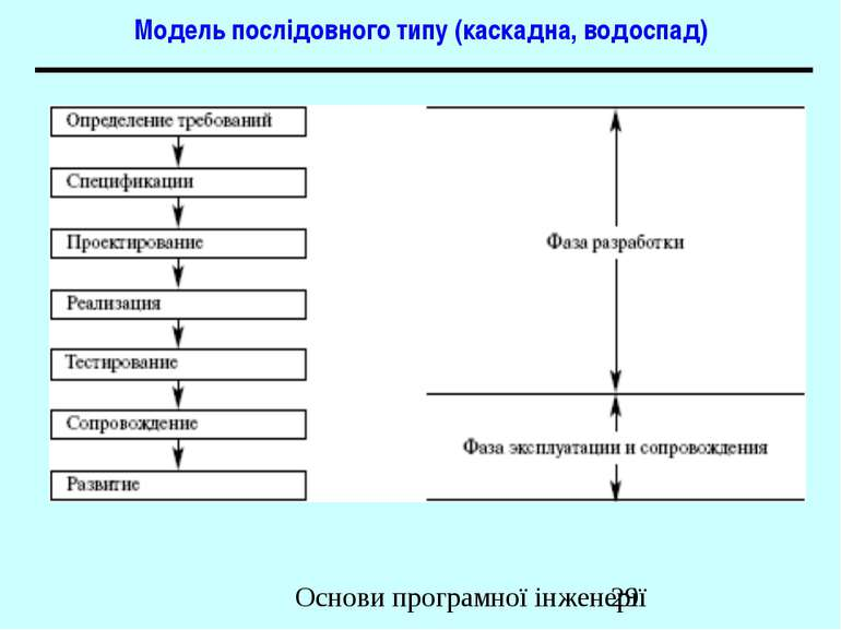 Модель послідовного типу (каскадна, водоспад) Основи програмної інженерії