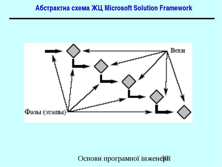 Абстрактна схема ЖЦ Microsoft Solution Framework Основи програмної інженерії