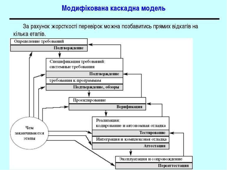 Модифікована каскадна модель За рахунок жорсткості перевірок можна позбавитис...