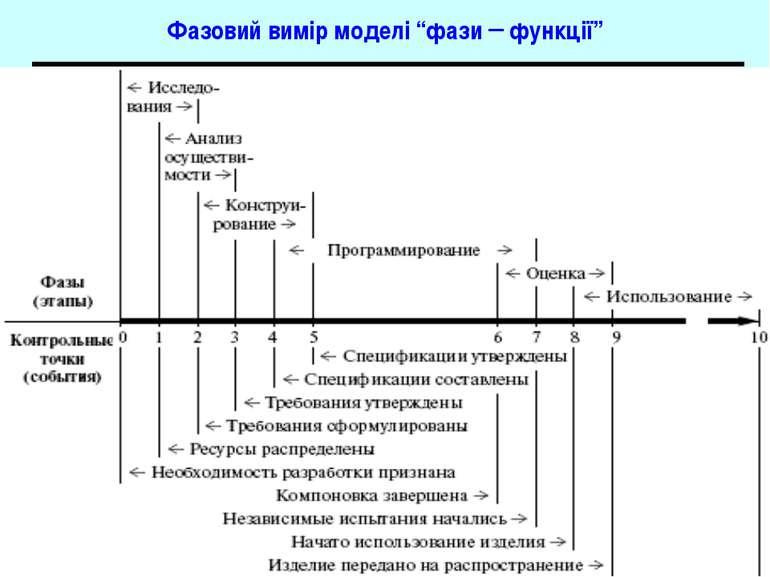 """Фазовий вимір моделі """"фази – функції"""" Основи програмної інженерії"""
